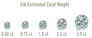 Carat Weight, Diamond